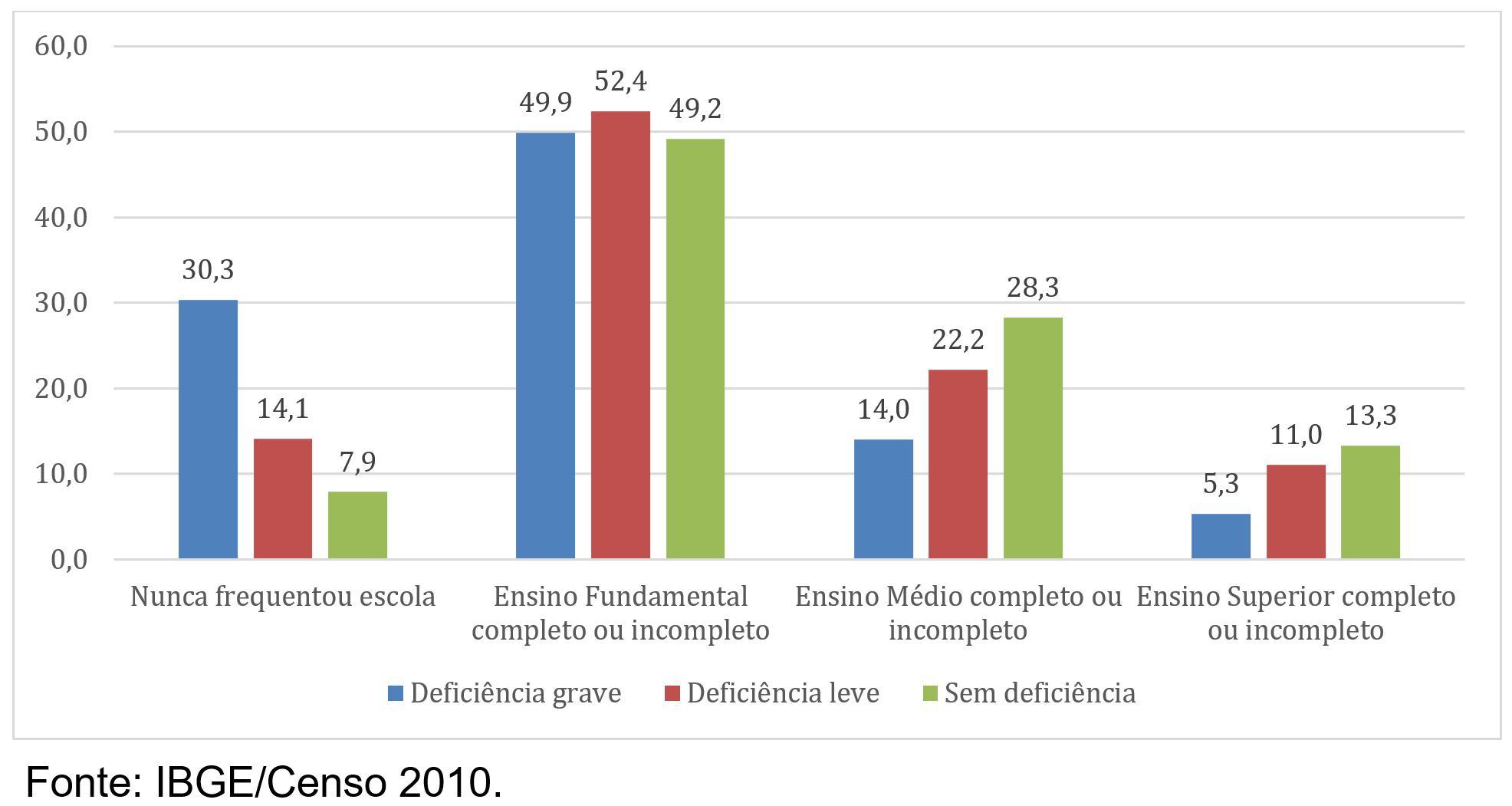 Imagem de um gráfico